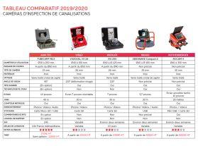 Comparatif 2019/2020 des caméras d'inspection de canalisations